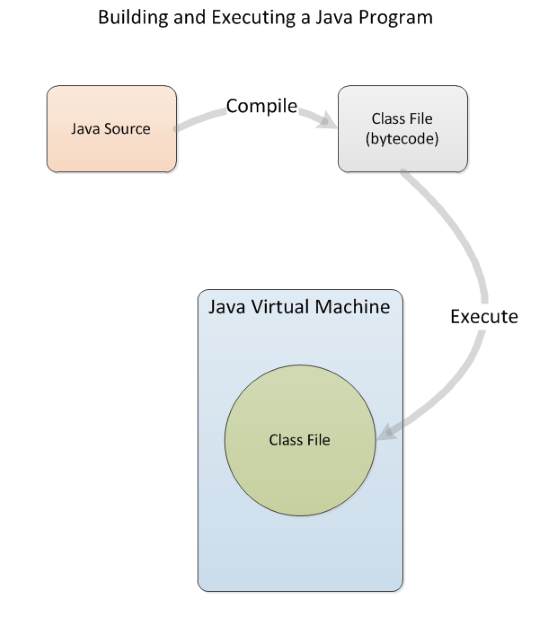 build-java